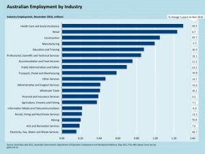Australian employment by industry